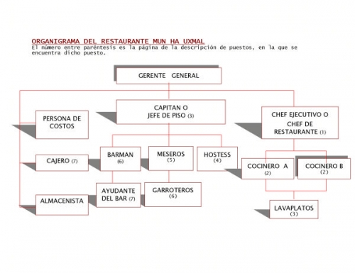 Documento organigrama del restaurante mun ha uxmal for Comedor japones bogota