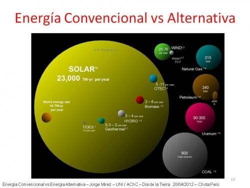 ENERGIA CONVENCIONAL VS ALTERNATIVA