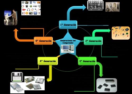 Mapa mental de las Generaciones del computador Carlos Guerra