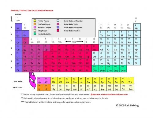 Tabla periodica de los elementos grupos images tabla peridica de los urtaz Gallery